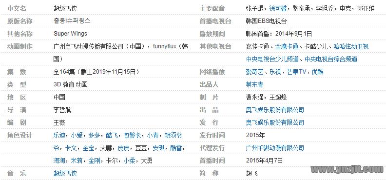 中文动画片《超级飞侠》全集1-8季中文版1080高清动画百度网盘下载